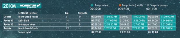 Pace chart 28km