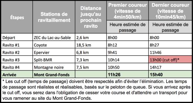 pace chart FR 2 juin 2017